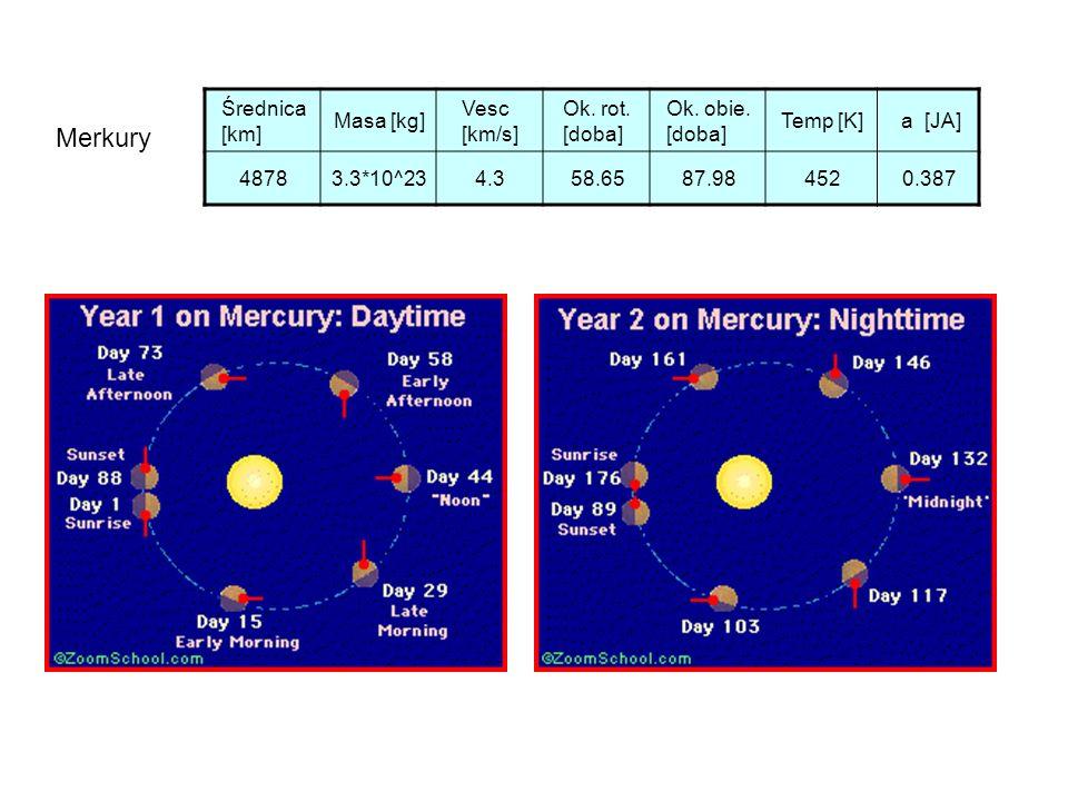 Merkury Średnica [km] Masa [kg] Vesc [km/s] Ok. rot. [doba]